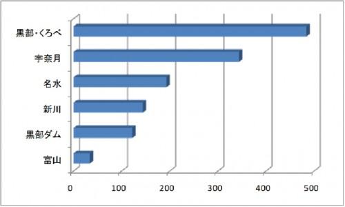 アンケート応募グラフ